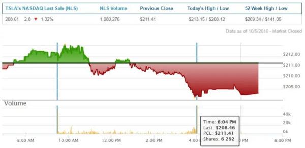 tesla stock chart october 5 2016