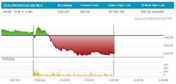 tesla stock chart october 8 2018