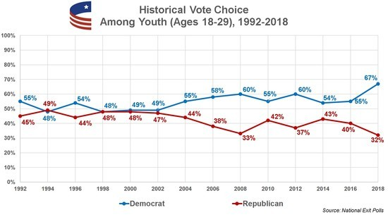 Historical house vote choice, youth vote 2018