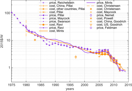 Solar PV costs are much lower than 1% of 1975 levels