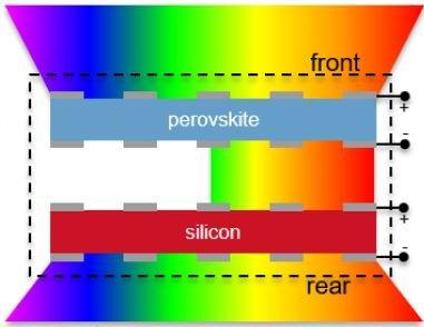bi-facial perovskite and silicon solar cell