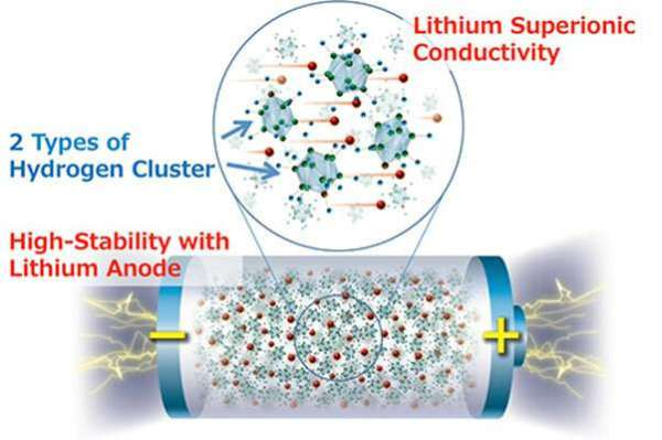 High-energy-density all-solid-state lithium metal battery employing complex hydrides. Credit: Sangryun Kim and Shin-ichi Orimo of Tohoku University via Phys.org.