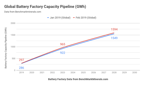 global lithium-ion battery capacity pipeline