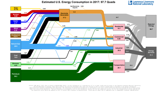 Lawrence Livermore National Laboratory puts out this energy flow diagram for the United States.