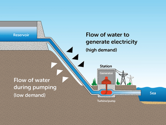 pumped water energy storage system