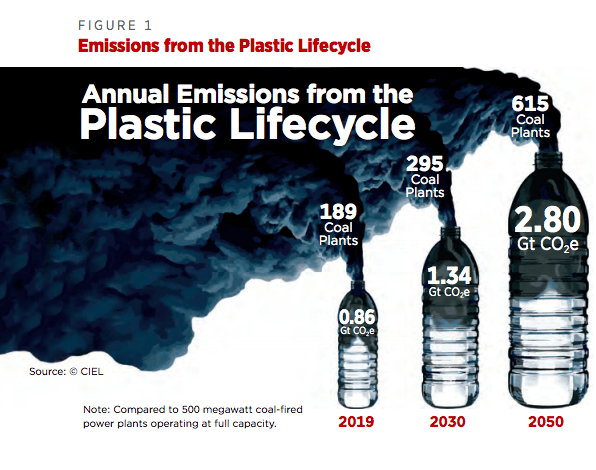 Plastic lifecycle chart from Plastics & Climate — The Hidden Costs Of A Plastic Planet