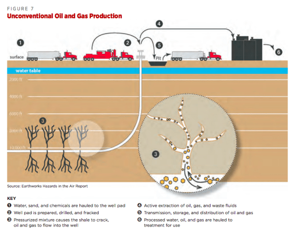 Unconventional oil production. by CIEL from Plastics & Climate — The Hidden Costs Of A Plastic Planet