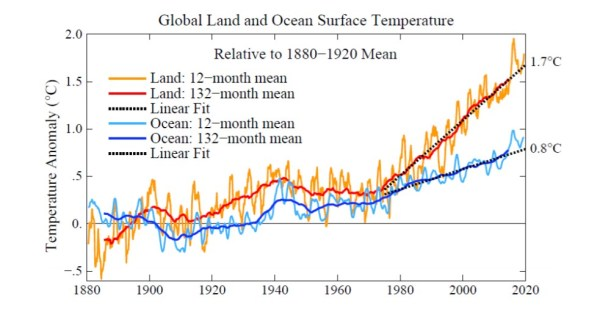 James Hanson climate models vs real world
