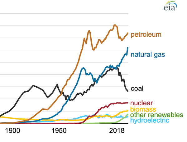 Natural gas has been riding high for the past 10 years, but renewables are poised to dominate the next 10 (