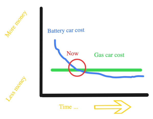 EVs battery car cost vs gas car cost