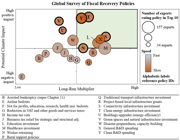 Global survey for fiscal policies post-coronavirus, including renewable energy