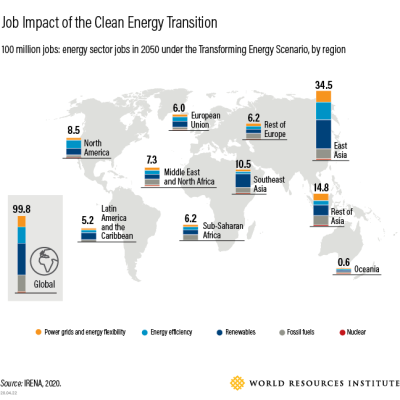 clean energy transition leads to 100 million jobs worldwide