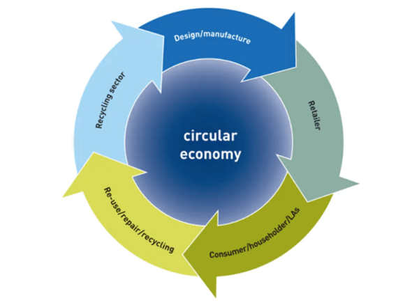 The circular economy. WRAP, Author provided