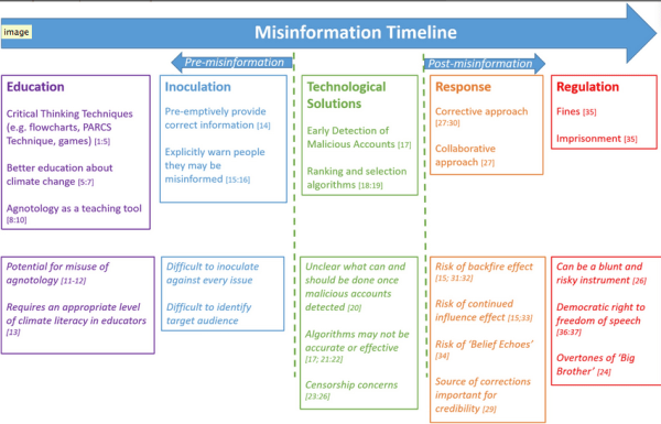 The range of existing responses to misinformation, as presented in the study.