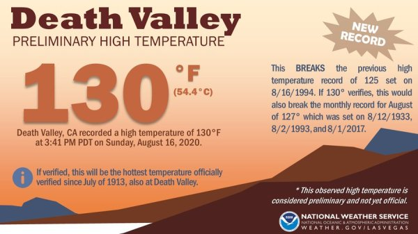 climate change: death valley temperature breaks records with 130 degrees F