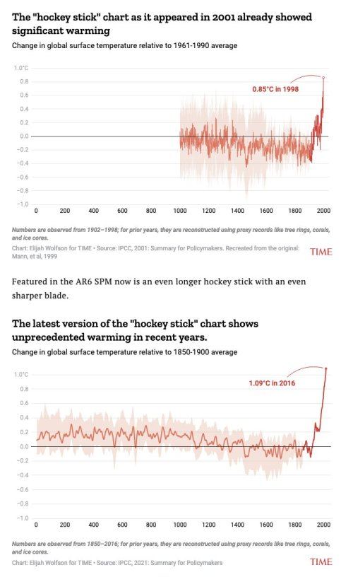 The Hockey Stick grows longer, blade grows sharper. Recent warmth may be unprecedented in at least 100,000 years.