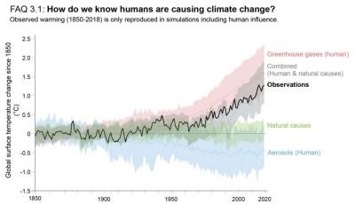 Drivers of observed warming over 1850-2020. Source: IPCC (2021) FAQ 3.1, Figure 1.