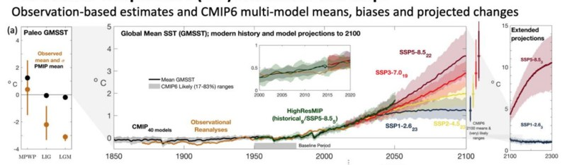 Global mean sea surface temperature records and projections through paleo proxies (left), models, reanalysis and historical data (centre) and extended models (right). SST changes are based on climatological mean temperature from 1950-80. Source: IPCC (2021) Figure 9.3.
