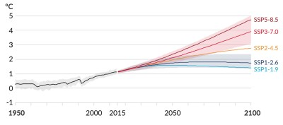 Global surface temperature changes relative to 1850-1900, degrees C, under the five core emissions scenarios used in AR6. Source: IPCC (2021) Figure SPM.8a.