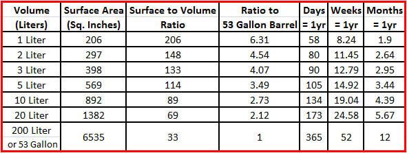Why Do Small Oak Barrels Age Liquor Faster
