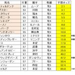 ジャパンカップ2014 競馬 出走馬 日本の人気有力馬はどんな感じ?
