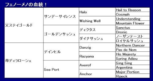 有馬記念2014 フェノーメノ 【ステイゴールド産駒は有馬で激走!】
