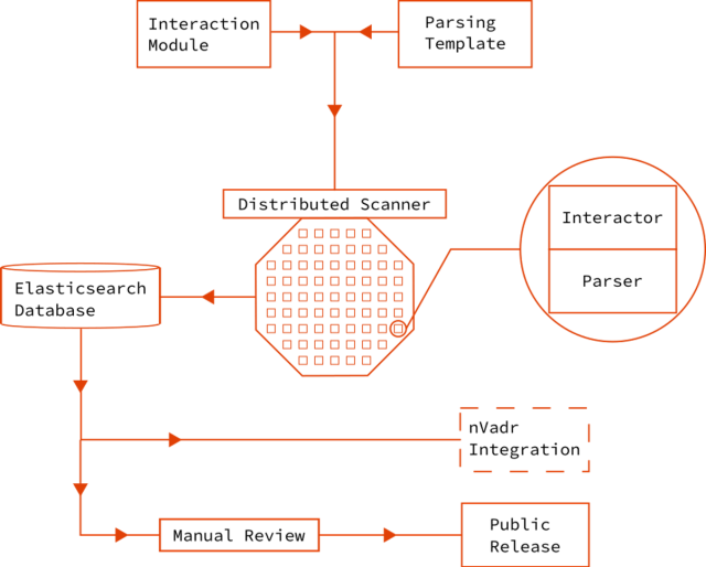 resonance diagram