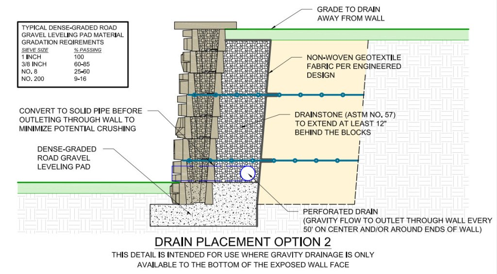Redi-Scape Drain options 2