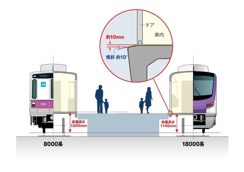 Perbedaan tinggi lantai KRL seri 8000 dan seri 18000