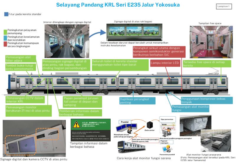Infografis KRL seri E235 di Jalur Yokosuka   Sumber: JR East, telah diterjemahkan oleh Tim REDaksi