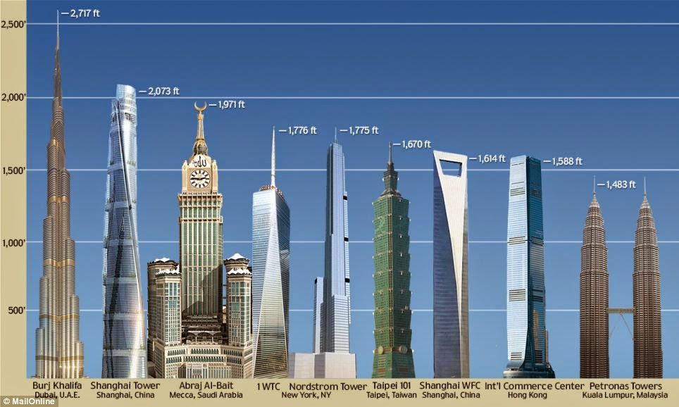 tallest-building-of-the-world-2014