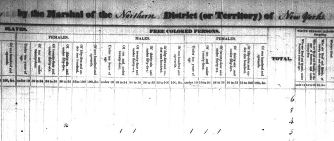 tally table for free colored persons in the house of Northup