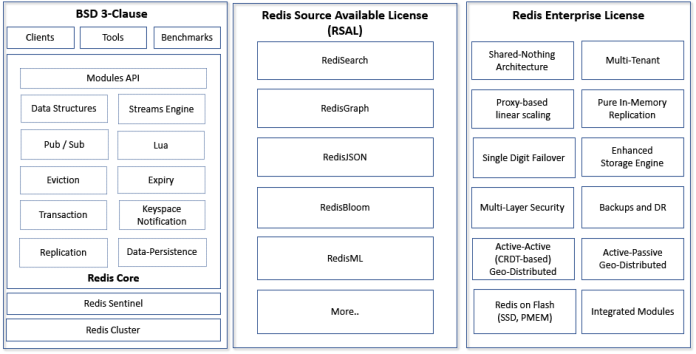 Redis Licensing Diagram