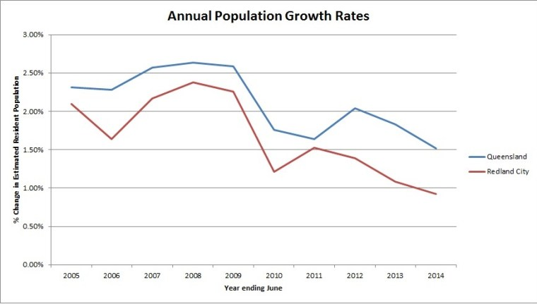 Annual Population Growth rates Qld and Redlands to June 2014