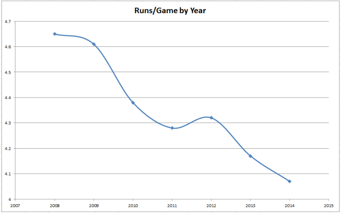 Runs/Game per Team