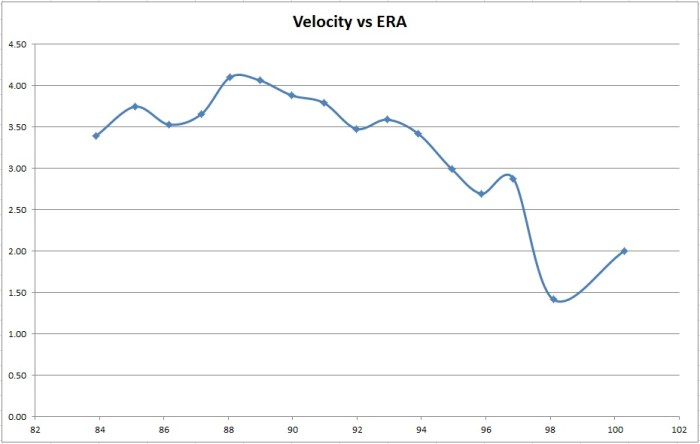 Fastball Velocity in MPH vs Earned Run Average