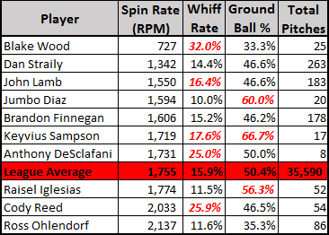changeup spin rates