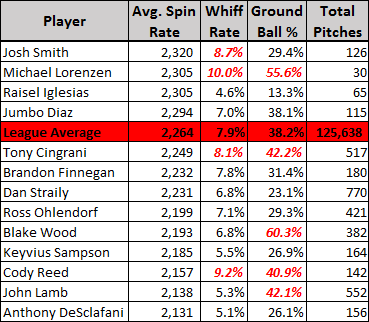 four seam fastball spin rates
