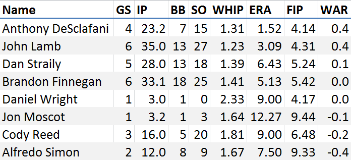 Reds June Stats SP