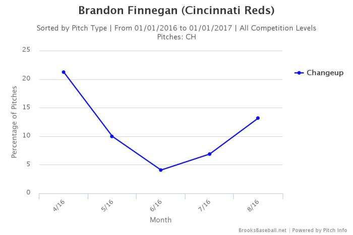 Brooksbaseball-Chart (15)