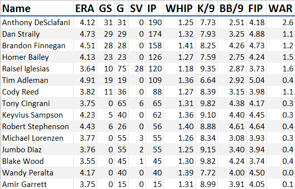 reds-pitching-projections