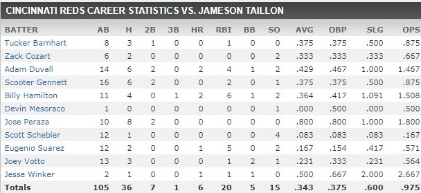 taillon stats