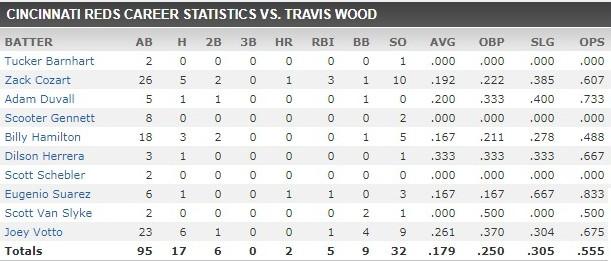 travis wood stats