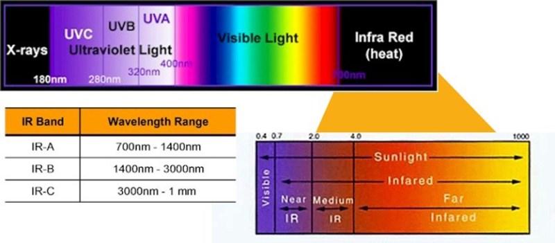 Infrared Light And Sauna Health Benefits Red Light