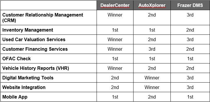 Dealer management systems rated. Frazer, DealerCenter, Autoplorer