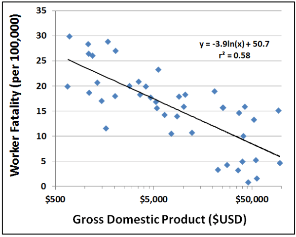 Figure 1 Worker Fatality Rate vs GDP
