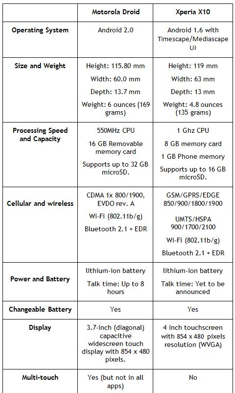 Xperia X10 vs Motorola Droid