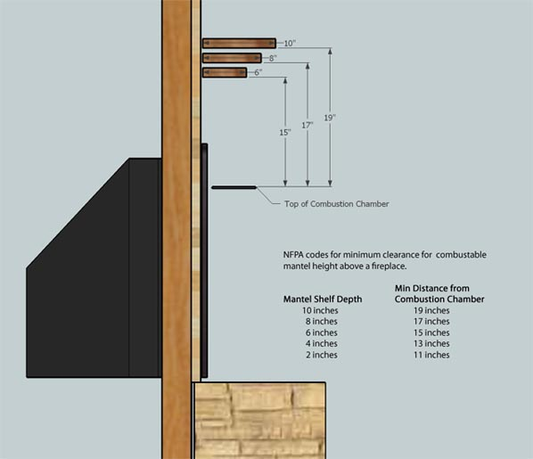 Fireplace Mantel Installation - Distance from combustion chamber.