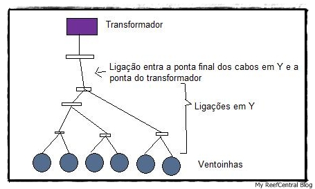 DIY FanCoolingSystem(Português) (5/6)
