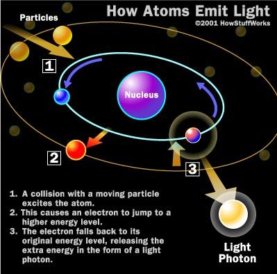Figure 1. How atoms emit light.